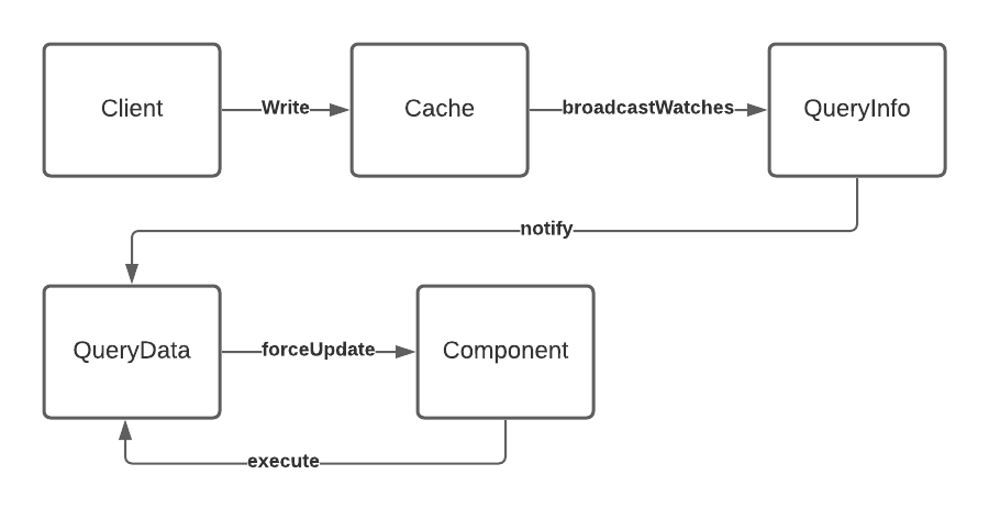 Apollo Query Diagram